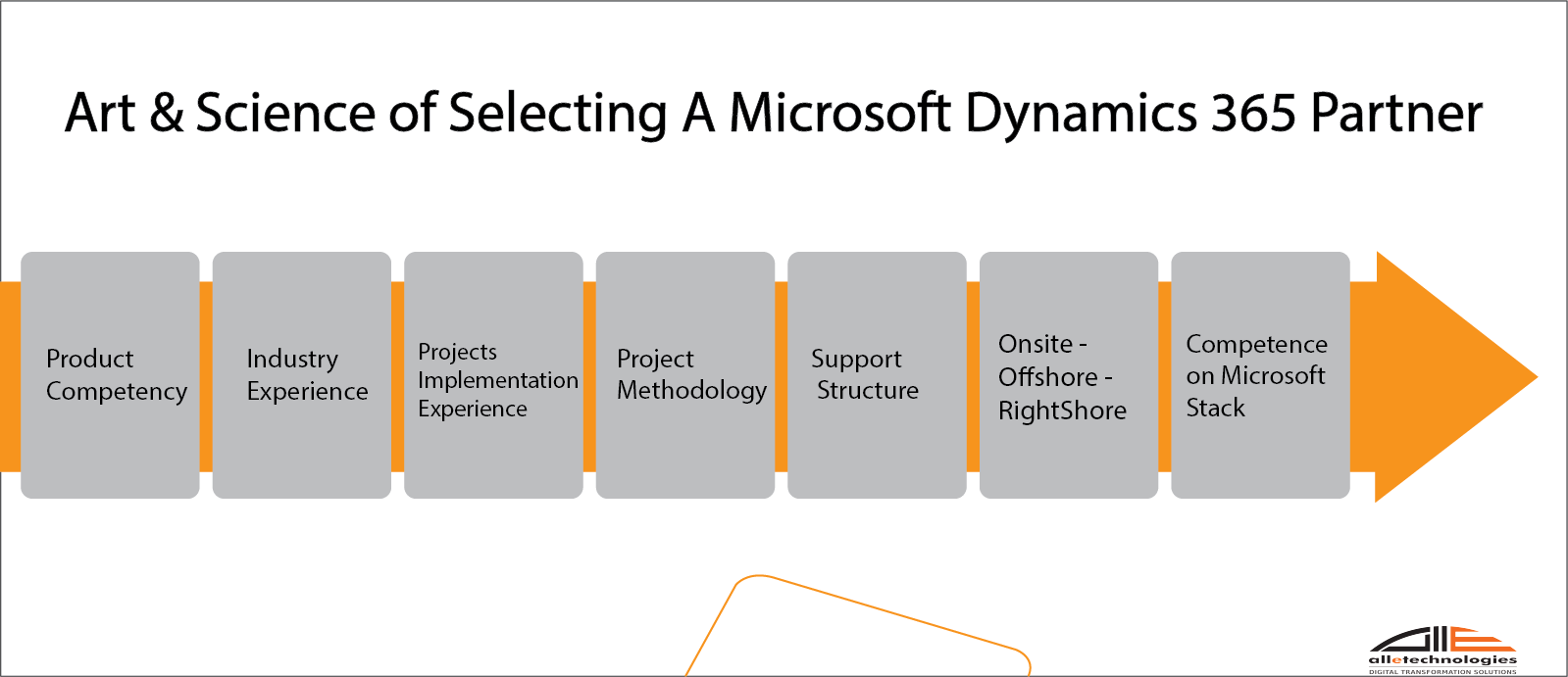 Factors to select the top Microsoft Dynamics 365 Partner in India, US, UK, Australia, Germany.